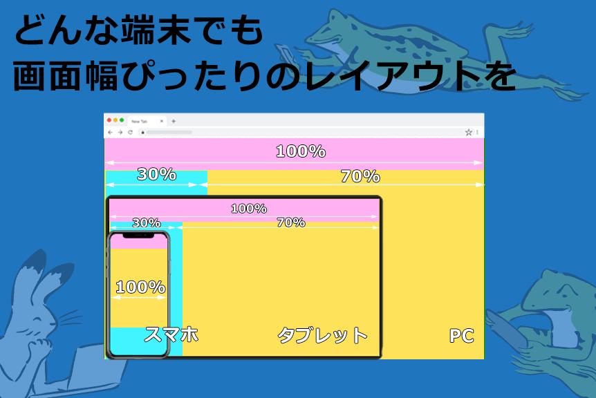リキッドレイアウトの簡単な説明:レイアウトは同じでコンテンツの幅がディスプレイの幅に応じて変化する。