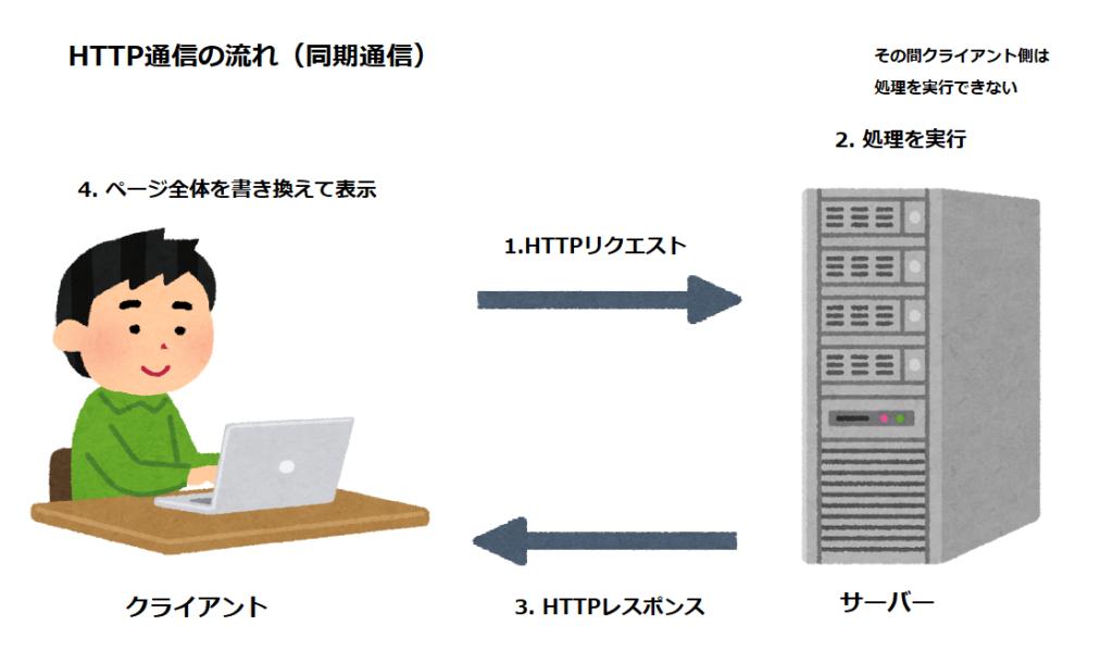 HTTP通信の処理の流れの図
