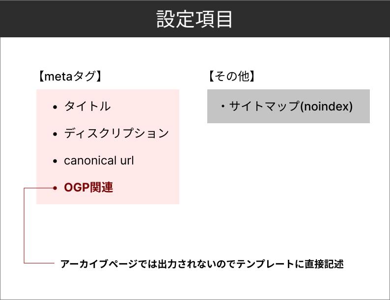 3.設定する項目について